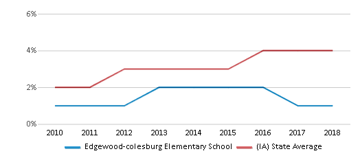 This chart display the percentage of students of two or more races in Edgewood-colesburg Elementary School and the percentage of public school students of two or more races in Iowa by year, with the latest 2017-18 school year data.