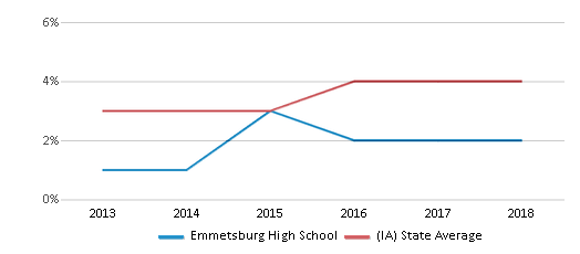 This chart display the percentage of students of two or more races in Emmetsburg High School and the percentage of public school students of two or more races in Iowa by year, with the latest 2017-18 school year data.