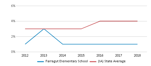This chart display the percentage of students of two or more races in Farragut Elementary School and the percentage of public school students of two or more races in Iowa by year, with the latest 2017-18 school year data.