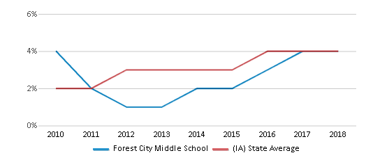 This chart display the percentage of students of two or more races in Forest City Middle School and the percentage of public school students of two or more races in Iowa by year, with the latest 2017-18 school year data.