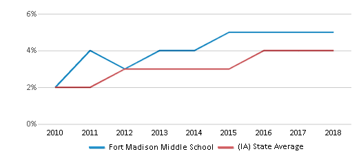 This chart display the percentage of students of two or more races in Fort Madison Middle School and the percentage of public school students of two or more races in Iowa by year, with the latest 2017-18 school year data.