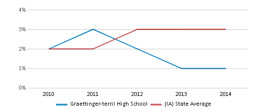 This chart display the percentage of students of two or more races in Graettinger-terril High School and the percentage of public school students of two or more races in Iowa by year, with the latest 2012-13 school year data.