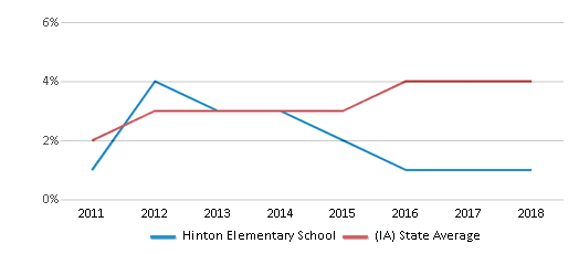 This chart display the percentage of students of two or more races in Hinton Elementary School and the percentage of public school students of two or more races in Iowa by year, with the latest 2017-18 school year data.