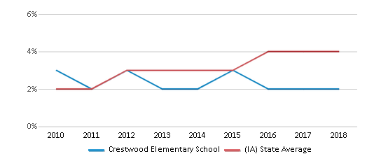 This chart display the percentage of students of two or more races in Crestwood Elementary School and the percentage of public school students of two or more races in Iowa by year, with the latest 2017-18 school year data.