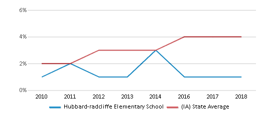 This chart display the percentage of students of two or more races in Hubbard-radcliffe Elementary School and the percentage of public school students of two or more races in Iowa by year, with the latest 2017-18 school year data.