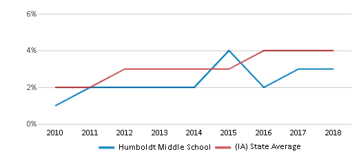 This chart display the percentage of students of two or more races in Humboldt Middle School and the percentage of public school students of two or more races in Iowa by year, with the latest 2017-18 school year data.
