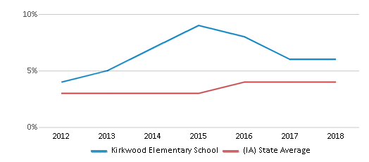 This chart display the percentage of students of two or more races in Kirkwood Elementary School and the percentage of public school students of two or more races in Iowa by year, with the latest 2017-18 school year data.