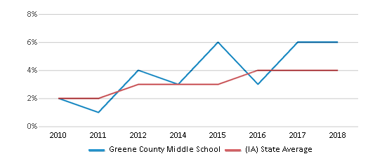 This chart display the percentage of students of two or more races in Greene County Middle School and the percentage of public school students of two or more races in Iowa by year, with the latest 2017-18 school year data.