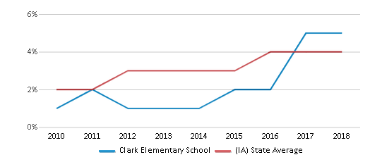 This chart display the percentage of students of two or more races in Clark Elementary School and the percentage of public school students of two or more races in Iowa by year, with the latest 2017-18 school year data.