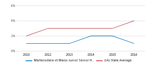 This chart display the percentage of students of two or more races in Martensdale-st Marys Junior Senior High School and the percentage of public school students of two or more races in Iowa by year, with the latest 2015-16 school year data.