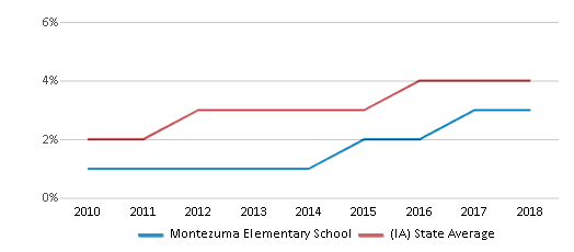 This chart display the percentage of students of two or more races in Montezuma Elementary School and the percentage of public school students of two or more races in Iowa by year, with the latest 2017-18 school year data.