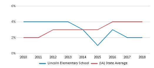 This chart display the percentage of students of two or more races in Lincoln Elementary School and the percentage of public school students of two or more races in Iowa by year, with the latest 2017-18 school year data.