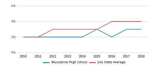 This chart display the percentage of students of two or more races in Muscatine High School and the percentage of public school students of two or more races in Iowa by year, with the latest 2017-18 school year data.