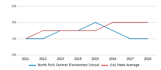 This chart display the percentage of students of two or more races in North Polk Central Elementary School and the percentage of public school students of two or more races in Iowa by year, with the latest 2017-18 school year data.
