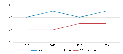 This chart display the percentage of students of two or more races in Agassiz Elementary School and the percentage of public school students of two or more races in Iowa by year, with the latest 2012-13 school year data.