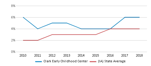 This chart display the percentage of students of two or more races in Clark Early Childhood Center and the percentage of public school students of two or more races in Iowa by year, with the latest 2017-18 school year data.