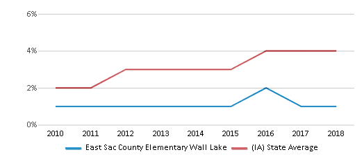 This chart display the percentage of students of two or more races in East Sac County Elementary Wall Lake and the percentage of public school students of two or more races in Iowa by year, with the latest 2017-18 school year data.