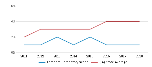 This chart display the percentage of students of two or more races in Lambert Elementary School and the percentage of public school students of two or more races in Iowa by year, with the latest 2017-18 school year data.