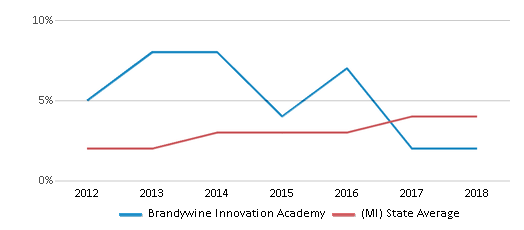 This chart display the percentage of students of two or more races in Brandywine Innovation Academy and the percentage of public school students of two or more races in Michigan by year, with the latest 2017-18 school year data.