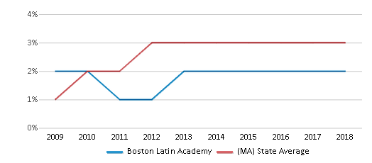 This chart display the percentage of students of two or more races in Boston Latin Academy and the percentage of public school students of two or more races in Massachusetts by year, with the latest 2017-18 school year data.