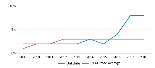 This chart display the percentage of students of two or more races in Oakdale and the percentage of public school students of two or more races in Massachusetts by year, with the latest 2017-18 school year data.