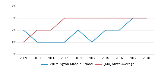 This chart display the percentage of students of two or more races in Wilmington Middle School and the percentage of public school students of two or more races in Massachusetts by year, with the latest 2017-18 school year data.