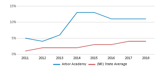 This chart display the percentage of students of two or more races in Arbor Academy and the percentage of public school students of two or more races in Michigan by year, with the latest 2017-18 school year data.