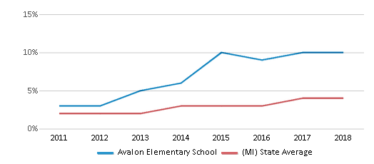 This chart display the percentage of students of two or more races in Avalon Elementary School and the percentage of public school students of two or more races in Michigan by year, with the latest 2017-18 school year data.