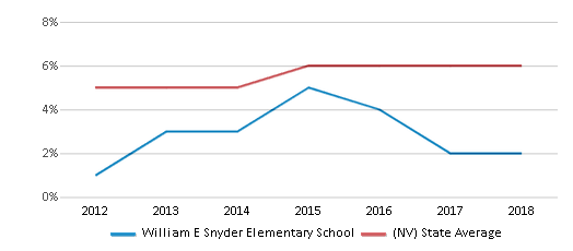 This chart display the percentage of students of two or more races in William E Snyder Elementary School and the percentage of public school students of two or more races in Nevada by year, with the latest 2017-18 school year data.