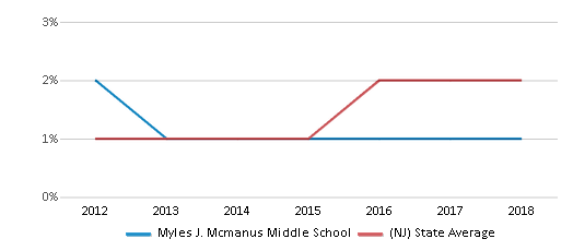This chart display the percentage of students of two or more races in Myles J. Mcmanus Middle School and the percentage of public school students of two or more races in New Jersey by year, with the latest 2017-18 school year data.