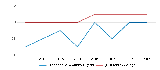This chart display the percentage of students of two or more races in Pleasant Community Digital and the percentage of public school students of two or more races in Ohio by year, with the latest 2017-18 school year data.