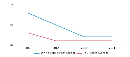 This chart display the percentage of students of two or more races in White Shield High School and the percentage of public school students of two or more races in North Dakota by year, with the latest 2013-14 school year data.