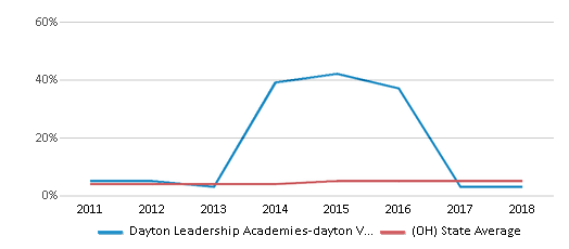 This chart display the percentage of students of two or more races in Dayton Leadership Academies-dayton View Campus and the percentage of public school students of two or more races in Ohio by year, with the latest 2017-18 school year data.