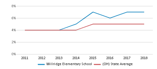 This chart display the percentage of students of two or more races in Millridge Elementary School and the percentage of public school students of two or more races in Ohio by year, with the latest 2017-18 school year data.