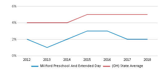 This chart display the percentage of students of two or more races in Milford Preschool And Extended Day and the percentage of public school students of two or more races in Ohio by year, with the latest 2017-18 school year data.
