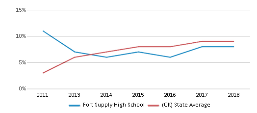 This chart display the percentage of students of two or more races in Fort Supply High School and the percentage of public school students of two or more races in Oklahoma by year, with the latest 2017-18 school year data.
