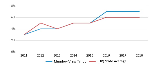 This chart display the percentage of students of two or more races in Meadow View School and the percentage of public school students of two or more races in Oregon by year, with the latest 2017-18 school year data.