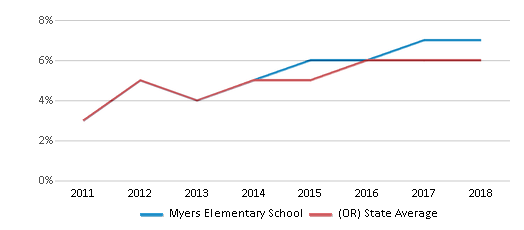 This chart display the percentage of students of two or more races in Myers Elementary School and the percentage of public school students of two or more races in Oregon by year, with the latest 2017-18 school year data.