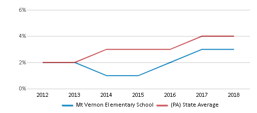 This chart display the percentage of students of two or more races in Mt Vernon Elementary School and the percentage of public school students of two or more races in Pennsylvania by year, with the latest 2017-18 school year data.