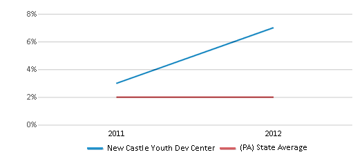 This chart display the percentage of students of two or more races in New Castle Youth Dev Center and the percentage of public school students of two or more races in Pennsylvania by year, with the latest 2011-12 school year data.