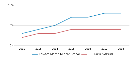 This chart display the percentage of students of two or more races in Edward Martin Middle School and the percentage of public school students of two or more races in Rhode Island by year, with the latest 2017-18 school year data.