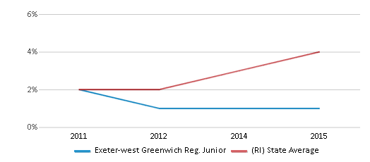 This chart display the percentage of students of two or more races in Exeter-west Greenwich Reg. Junior and the percentage of public school students of two or more races in Rhode Island by year, with the latest 2014-15 school year data.