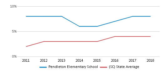 This chart display the percentage of students of two or more races in Pendleton Elementary School and the percentage of public school students of two or more races in South Carolina by year, with the latest 2017-18 school year data.