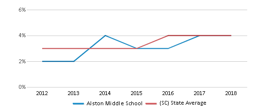 This chart display the percentage of students of two or more races in Alston Middle School and the percentage of public school students of two or more races in South Carolina by year, with the latest 2017-18 school year data.