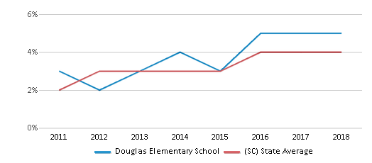This chart display the percentage of students of two or more races in Douglas Elementary School and the percentage of public school students of two or more races in South Carolina by year, with the latest 2017-18 school year data.