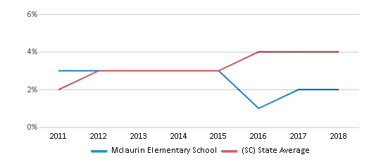 This chart display the percentage of students of two or more races in Mclaurin Elementary School and the percentage of public school students of two or more races in South Carolina by year, with the latest 2017-18 school year data.