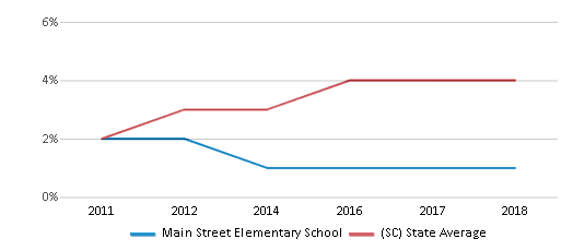 This chart display the percentage of students of two or more races in Main Street Elementary School and the percentage of public school students of two or more races in South Carolina by year, with the latest 2017-18 school year data.