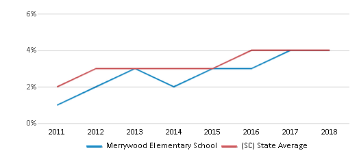 This chart display the percentage of students of two or more races in Merrywood Elementary School and the percentage of public school students of two or more races in South Carolina by year, with the latest 2017-18 school year data.