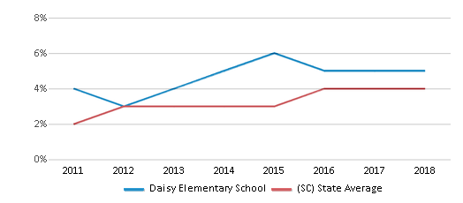 This chart display the percentage of students of two or more races in Daisy Elementary School and the percentage of public school students of two or more races in South Carolina by year, with the latest 2017-18 school year data.