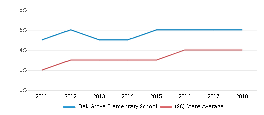 This chart display the percentage of students of two or more races in Oak Grove Elementary School and the percentage of public school students of two or more races in South Carolina by year, with the latest 2017-18 school year data.